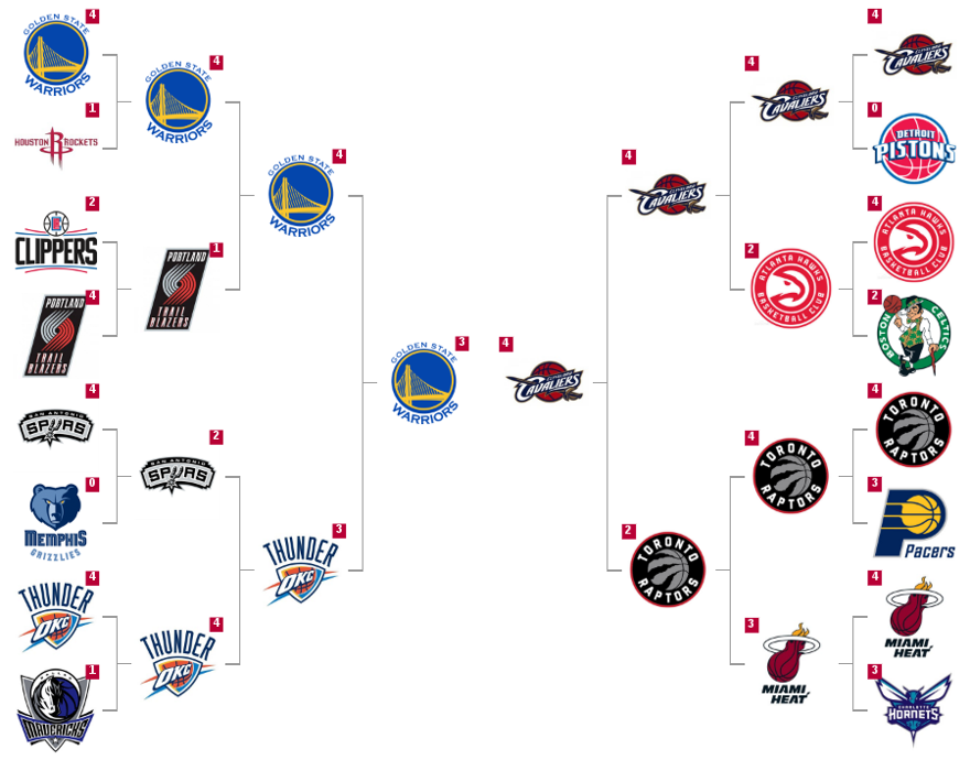 2016 NBA Playoff